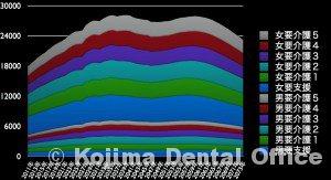 金沢市の要介護者数の推移予測