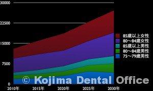 石川県の死亡率3%以上の単身世帯の推移
