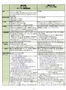 乳幼児口腔機能獲得支援をする際のポイント一覧表2