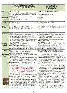 乳幼児口腔機能獲得支援をする際のポイント一覧表3