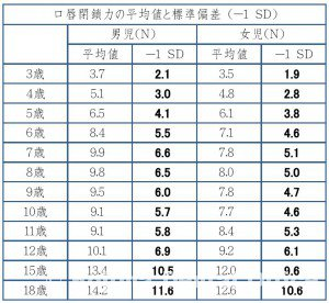 口唇閉鎖力の平均値と標準偏差